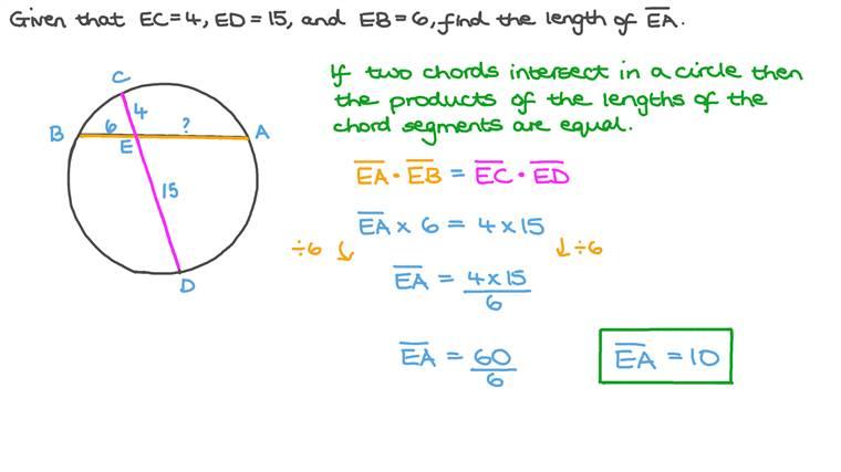 Déterminer la longueur d'une corde dans un cercle