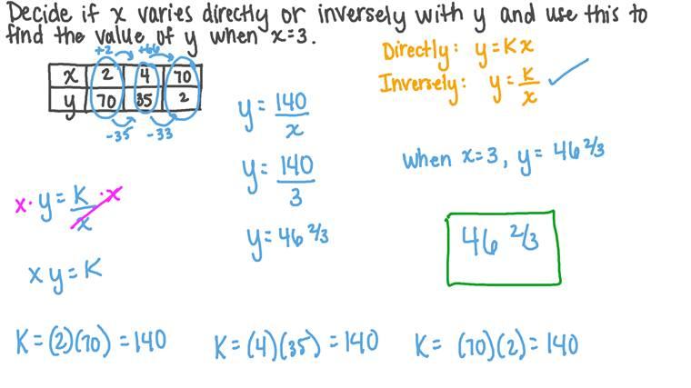 Déterminer si la variation entre deux quantités est directement ou indirectement proportionnelle