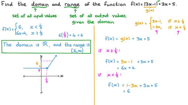 Déterminer l'ensemble de définition et l'ensemble image des fonctions valeur absolue