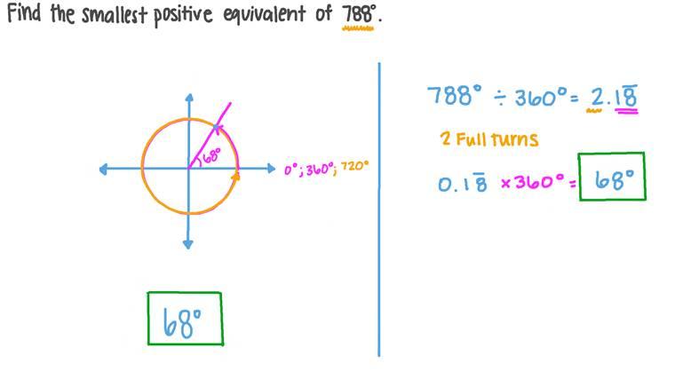Détermination du plus petit angle positif équivalent à un angle donné