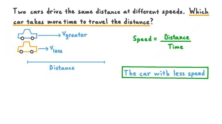 Comparer les temps de trajet de deux voitures ayant des vitesses différentes
