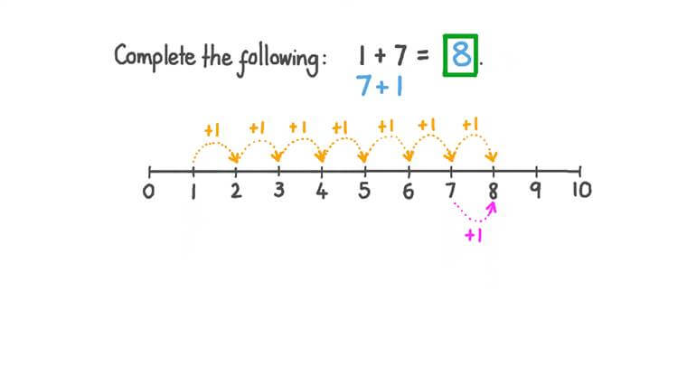 Adding One-Digit Numbers Using a Number Line