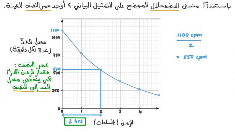 تقدير عمر النصف لعينة ما من منحنى الاضمحلال