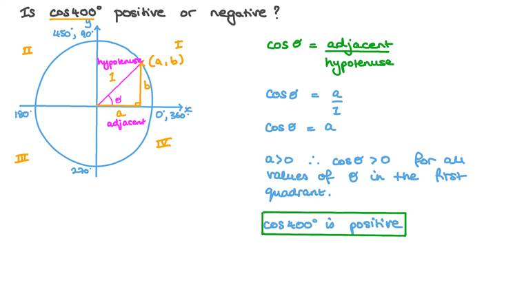 Identifier le signe d'une fonction trigonométrique d'un angle donné
