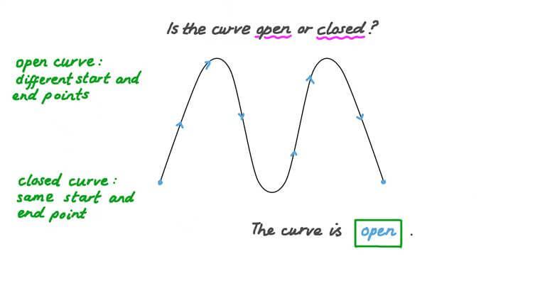 Identificar curvas abiertas y cerradas