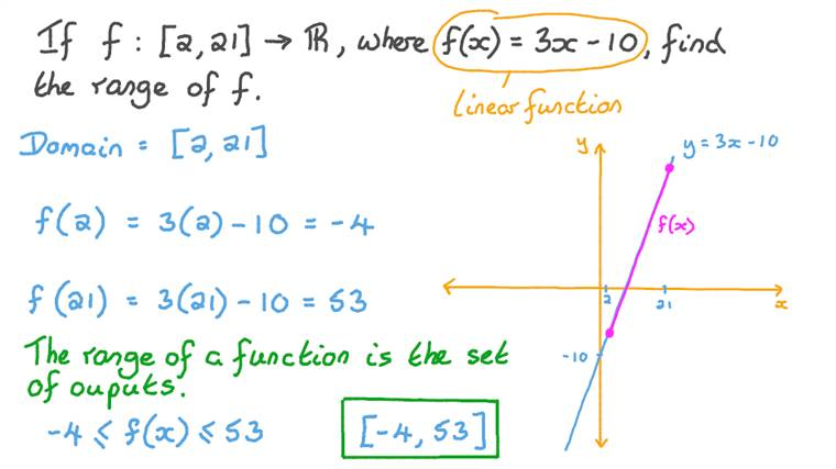 Finding the Range of a Linear Function Given That It Maps from a Given Interval to Real Numbers