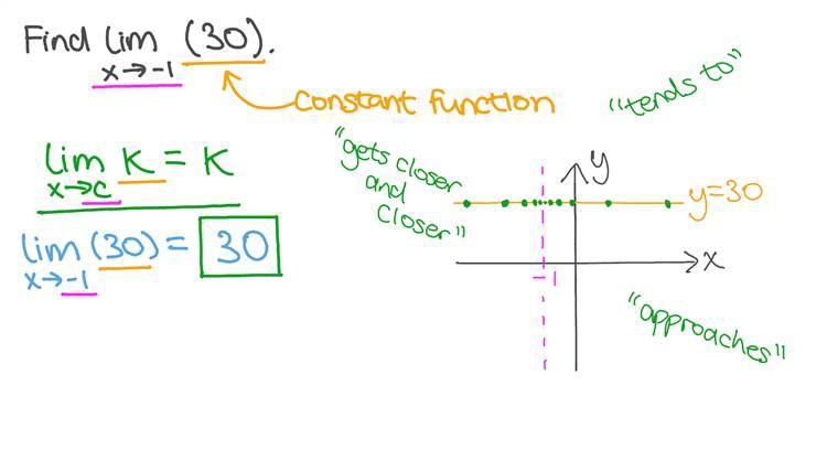 Déterminer la limite d'une fonction constante