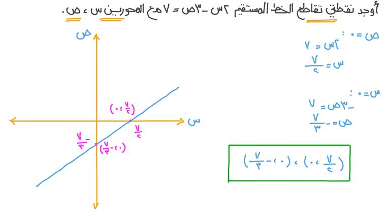 إيجاد نقطتي تقاطع الخط المستقيم مع المحورين ﺱ وﺹ بمعلومية معادلته