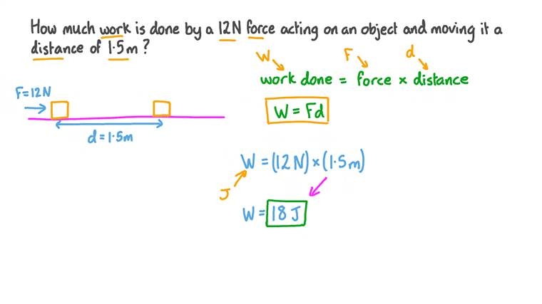 Calculating the Work Done by a Force