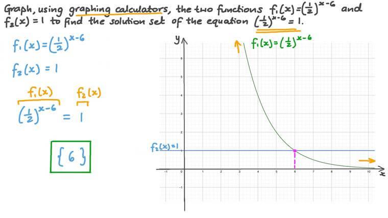 Résoudre graphiquement une équation exponentielle