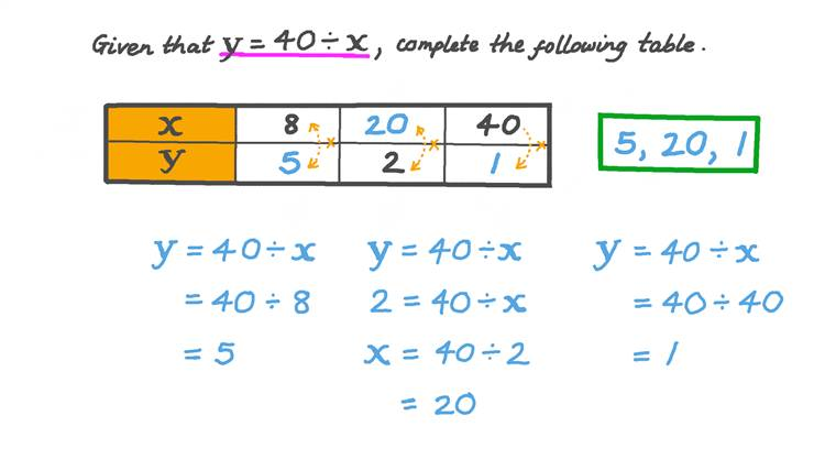 Evaluating Functions at Specific Values given Its Function Rule