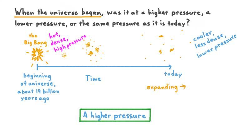Rappeler comment la pression de l'univers a changé au fil du temps