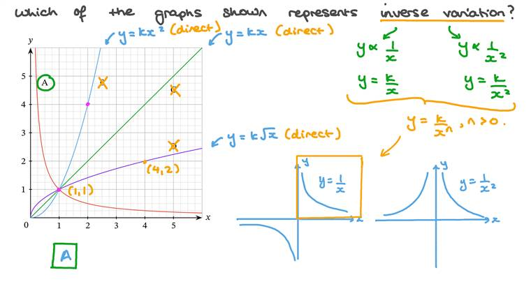 Recognising Graphs That Show Inverse Proportion