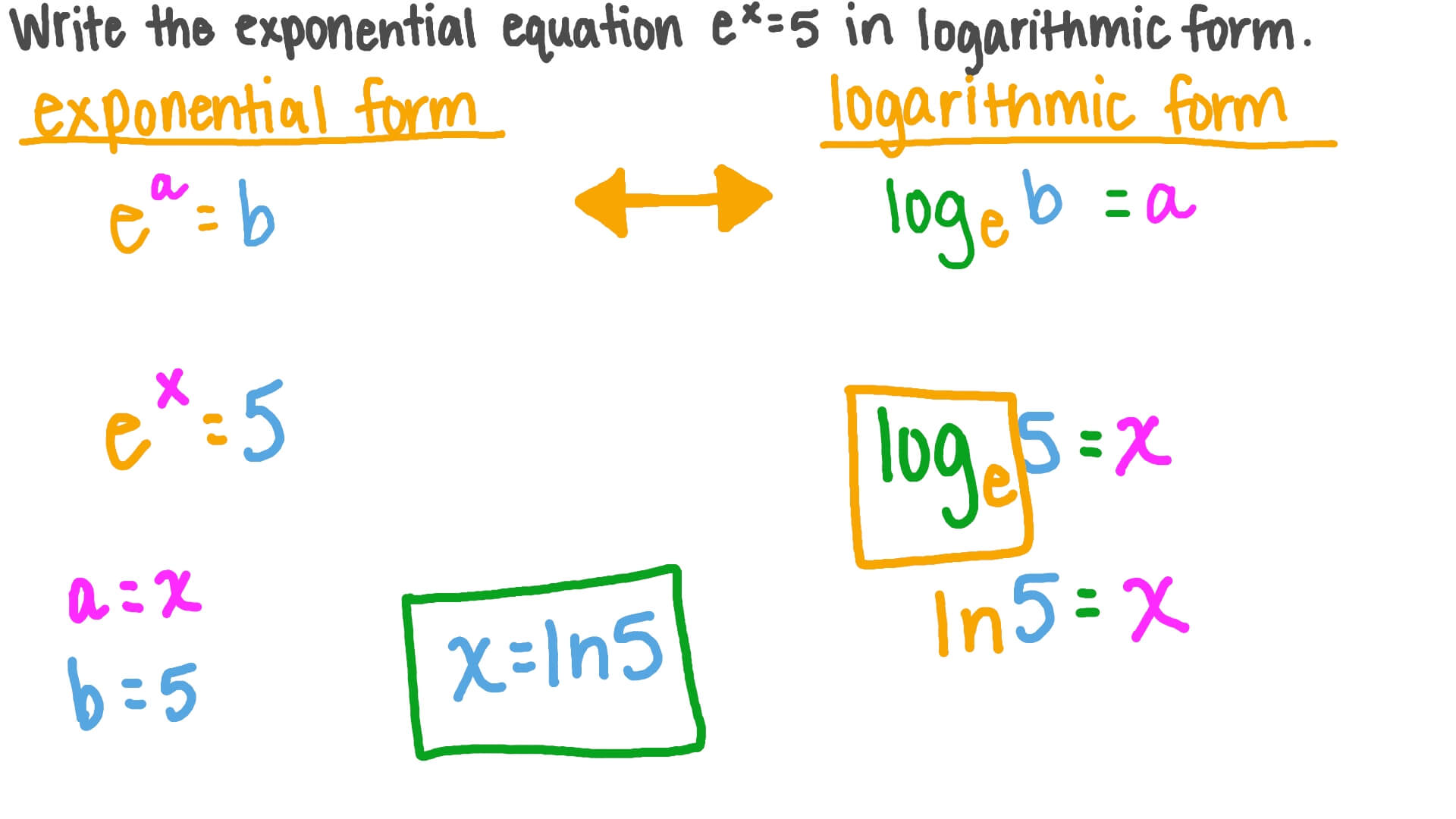 Video Rewriting An Exponential Equation In Logarithmic Form Nagwa