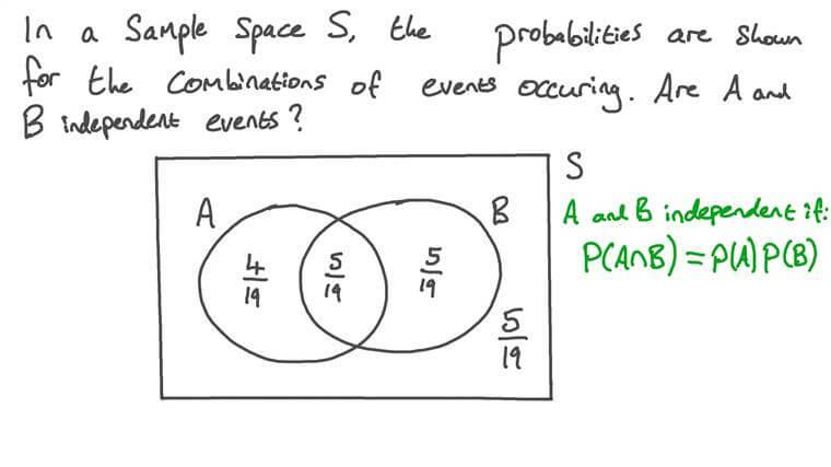 Utilisation des probabilités dans un diagramme de Venn pour déterminer si des événements sont indépendants