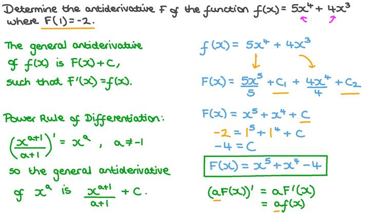 Finding the Antiderivative of a Polynomial Function
