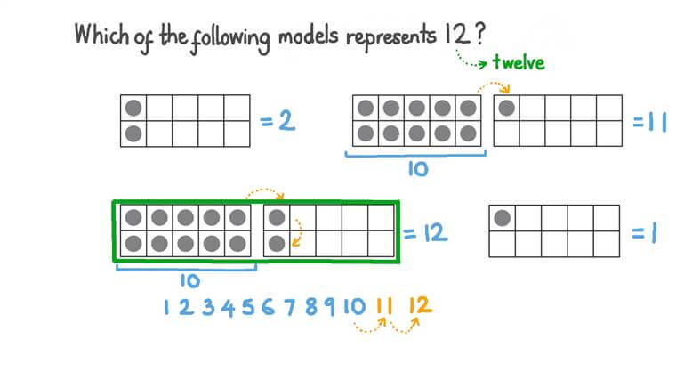 Representing Number 12 Using Different Models