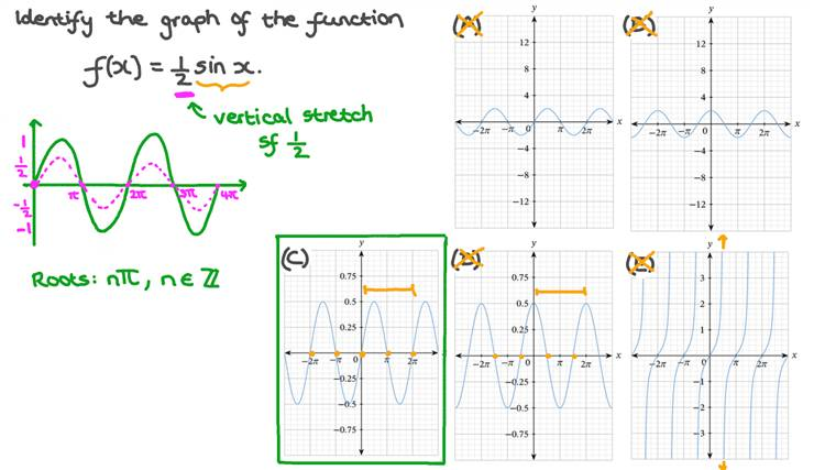 Identifying the Graph of a Transformation of the Sine Function
