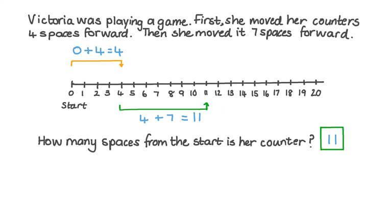 Usar una recta numérica para resolver problemas con sumas de números hasta el 20