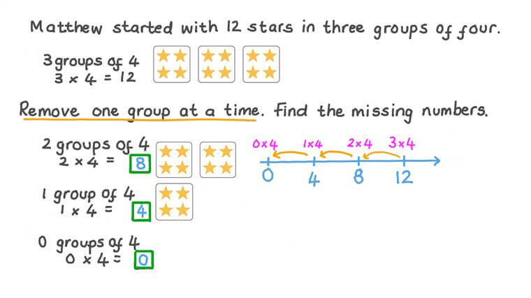 Using Group Models to Understand Multiplication by 0 and 1