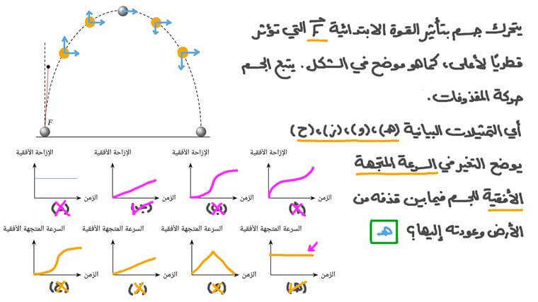 تمثيل الحركة الأفقية للمقذوفات بيانيًّا