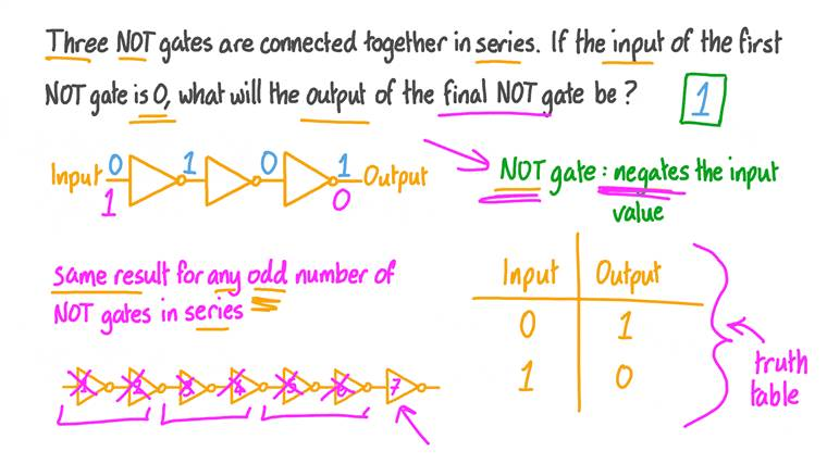 Evaluating the Output of Three NOT Gates in Series