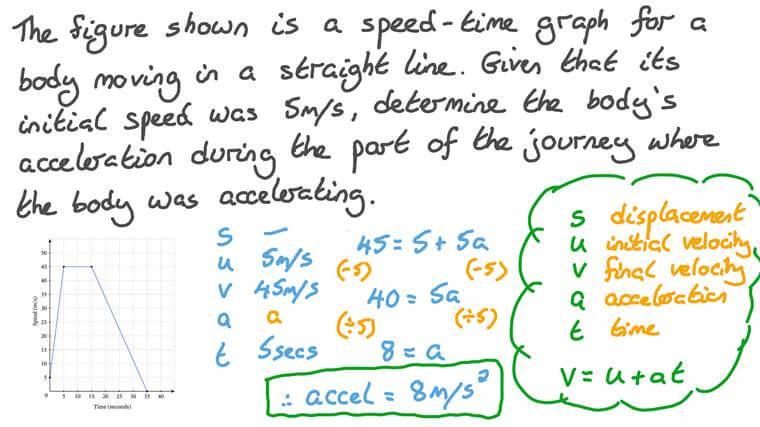 Détermination de l'accélération d'un corps à l'aide d'un graphique vitesse-temps