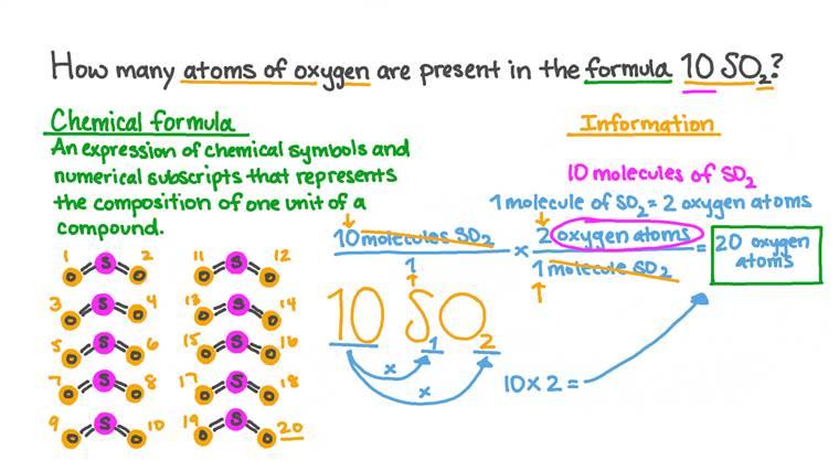 Calcul du nombre total d'atomes d'un élément dans une formule complexe