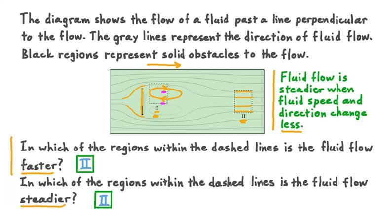 Understanding Fluid Flow around Obstacles
