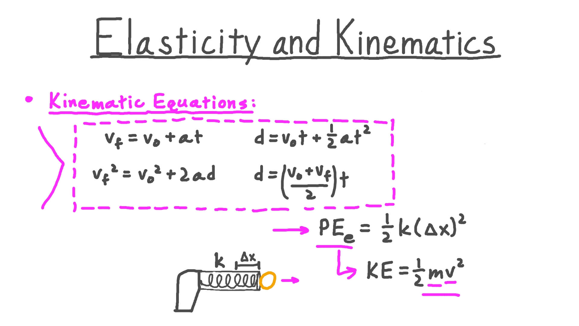 Video Elasticity And Kinematics Nagwa