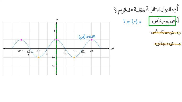 معرفة قاعدة الدالة المثلثية باستخدام تمثيلها البياني