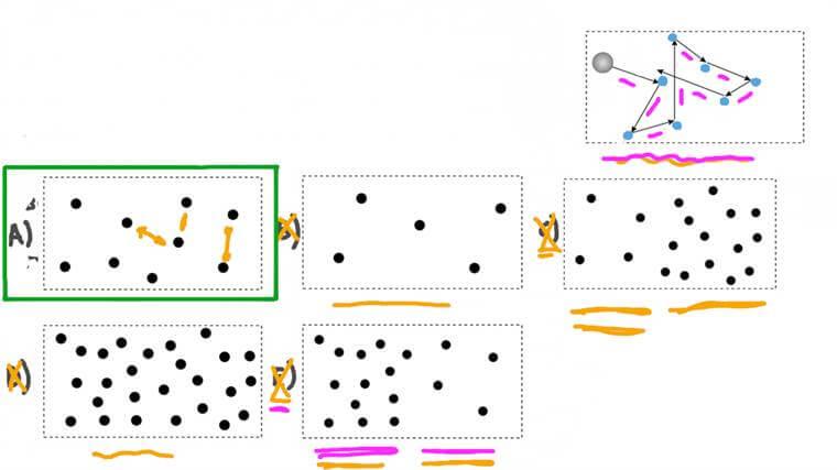 Déterminer la distribution des particules pour un mouvement brownien donné