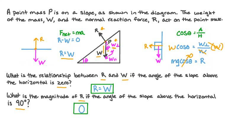 Figuring Out the Weight and Normal Reaction of a Point Mass on a Slope