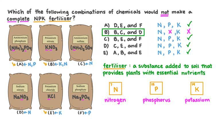 Identifier quelle association de produits chimiques ne forme pas un engrais NPK complet