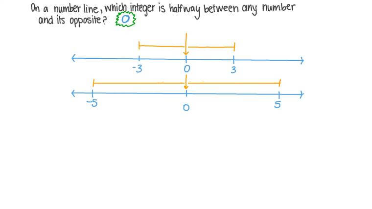 Recognizing a Point between Any Number and Its Opposite