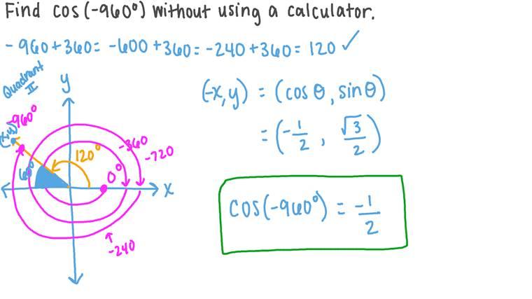 Utiliser des identités paires, impaires et de périodicité pour trouver la valeur d'une fonction trigonométrique impliquant des angles remarquables