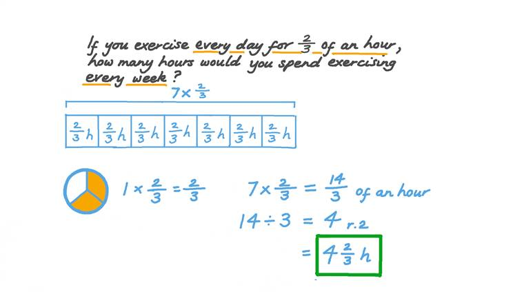 Solving Word Problems by Multiplying Fractions by Whole Numbers