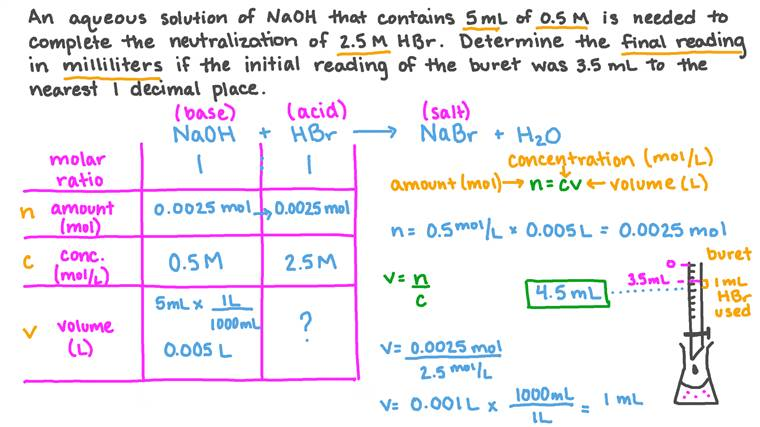 Determining the Final Reading of a Buret in a Titration Experiment