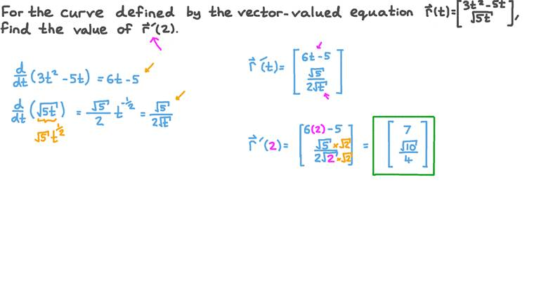 Evaluating the Derivative of a Vector-Valued Function at a Given Value