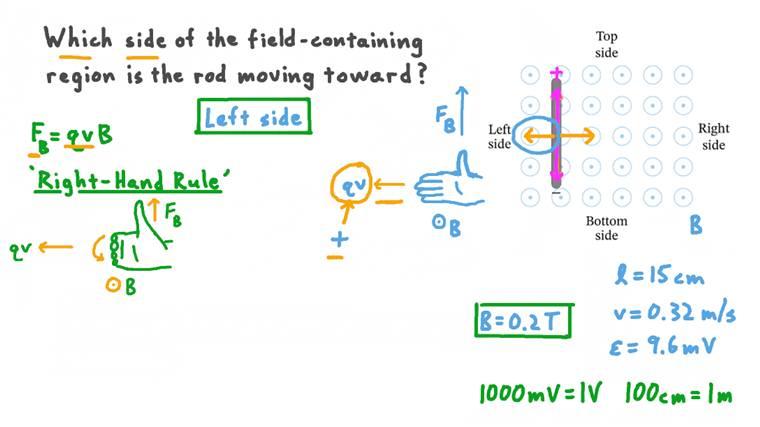 Déterminer l'intensité du champ et le sens du mouvement d'un conducteur droit se déplaçant dans un champ magnétique uniforme