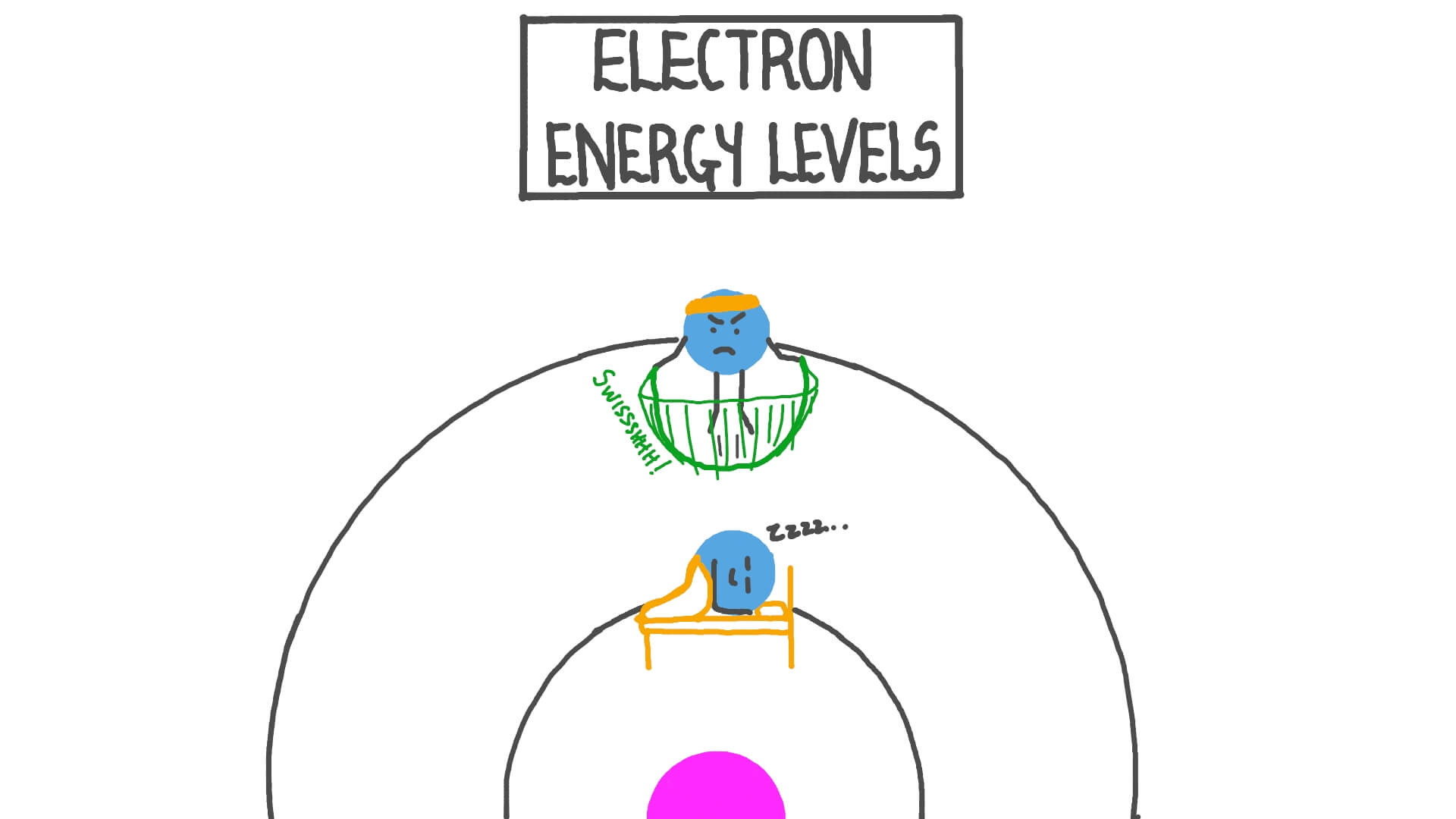 Video: Electron Energy Levels | Nagwa