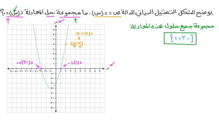 إيجاد مجموعة حل معادلة تربيعية بيانيًّا