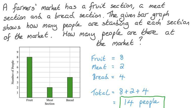 Leer datos de un gráfico de barras