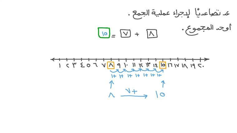 تمثيل الجمع على خط الأعداد لإيجاد المجموع
