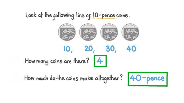 Counting the Number of 10-Pence Coins and Finding How Much They Make Altogether