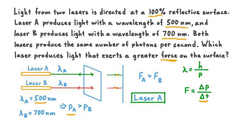 Comparer la force produite par la lumière de deux lasers