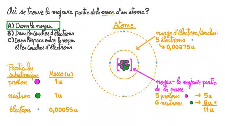 Comprendre comment la masse est distribuée dans un atome