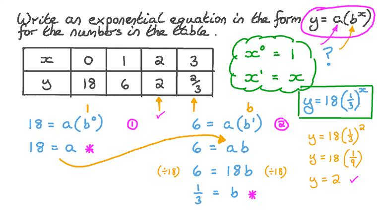 Writing an Exponential Equation from a Table of Values