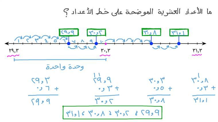 كتابة الأعداد العشرية الموضحة على خط الأعداد