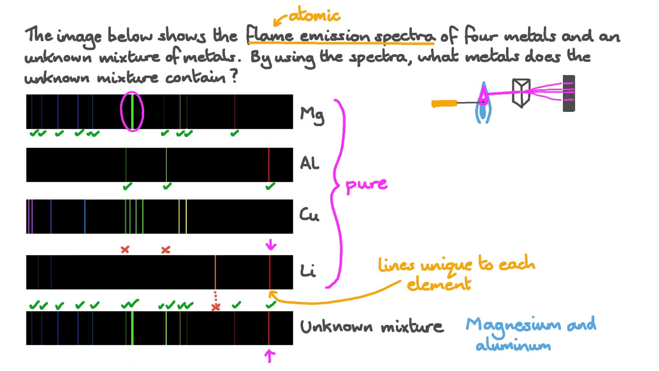 Question Video Identifying An Unknown Mixture Of Metals Using Flame Emission Spectra Of Four Metals